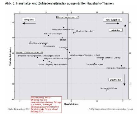 Zufriedenheitsindex und einsparen mehrausgeben