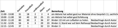 tabelle_interatktionen