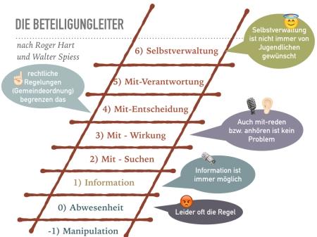 Vortrag_Jugendbeteiligung_Weilburg.016