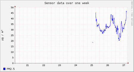 sensor-esp8266-924569-sds011-25-week