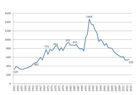 morde-1950-bis-2015