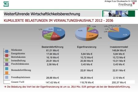 Wirtschaftlichkeit_neues_rathaus