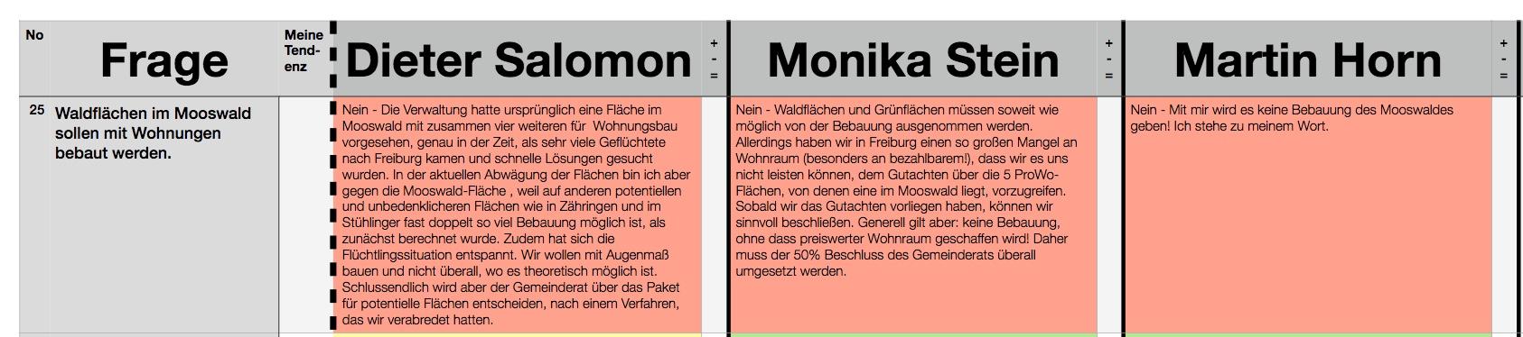 kandidatomat_alleneinMooswald