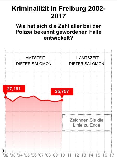 http://wiewars.sbamueller.de
