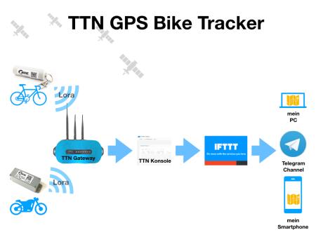 TTN_GPS_Bike_tracker.001