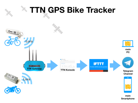 TTN_GPS_Bike_tracker.001